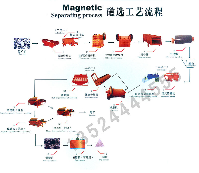 选铁设备/褐铁矿选矿设备/铅锌矿选矿设备CYY