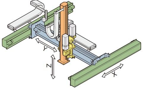 STS 轻型三轴机械手