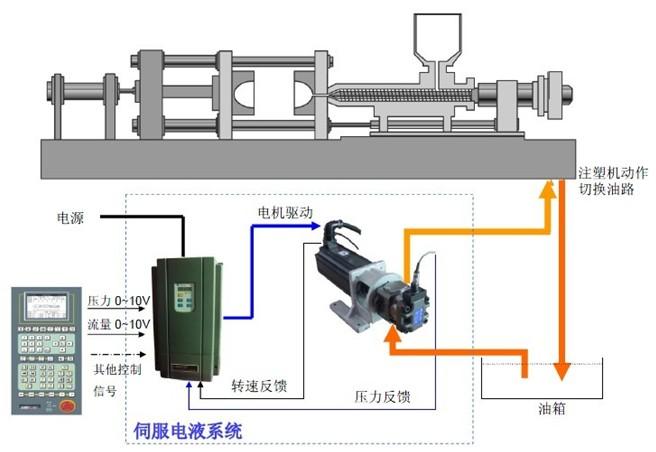 伺服液压泵系统